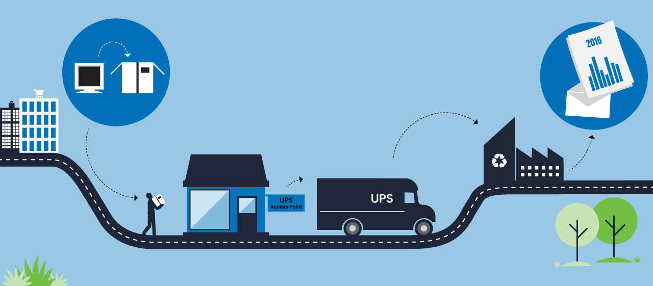 Rücknahmelösung Elektroaltgeräte für den stationären Handel